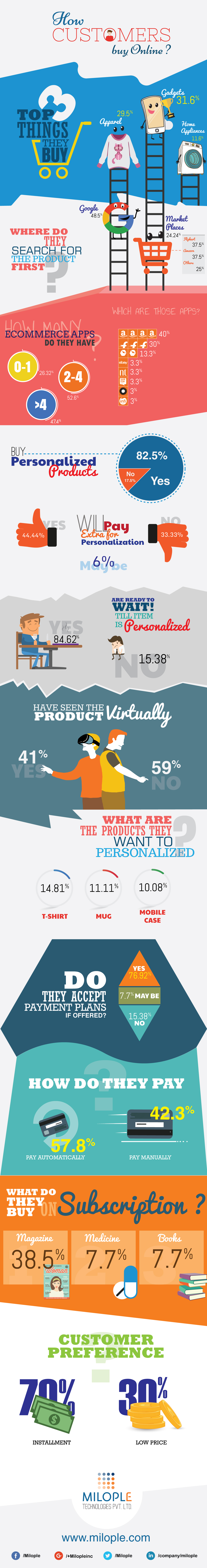 Survey-to-infographics-customers-buy-online